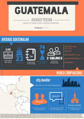 Guatemala Average person Infographic from Culturegrams